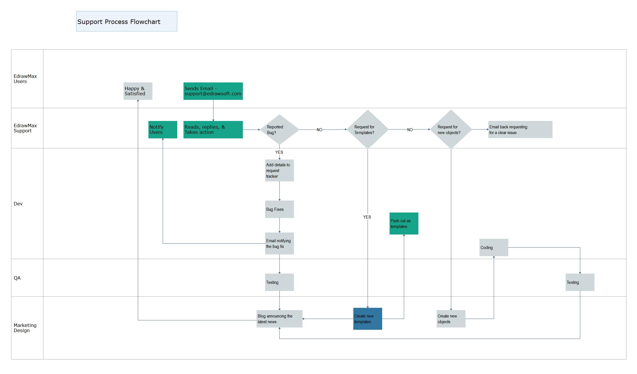 How to Draw a Swimlane Flowchart