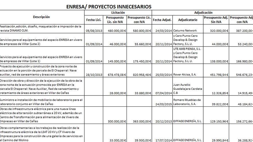 """Proyectos """"innecesarios"""" para el ATC / Plataforma contra el Cementerio Nuclear"""