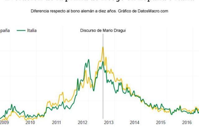 grafico prima de riesgo