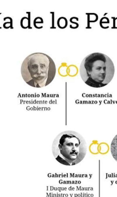 Árbol genealógico de los Pérez-Maura
