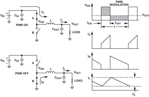 buck converter operates in DCM mode