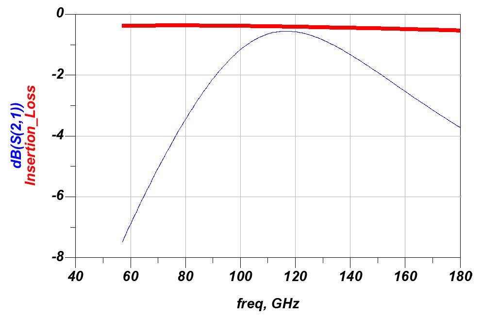 RF transformer insertion loss