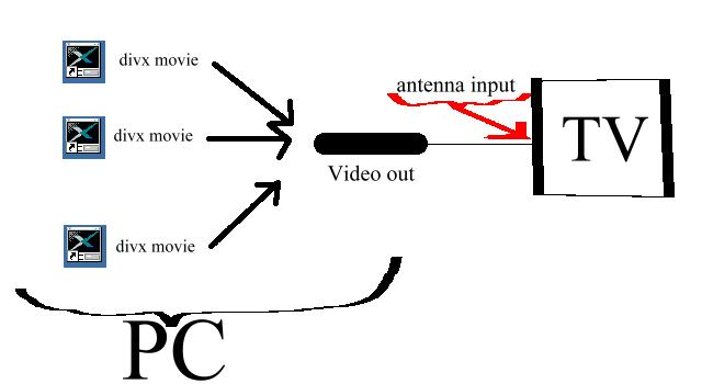 can i connect my video card output to the antenna tv input?
