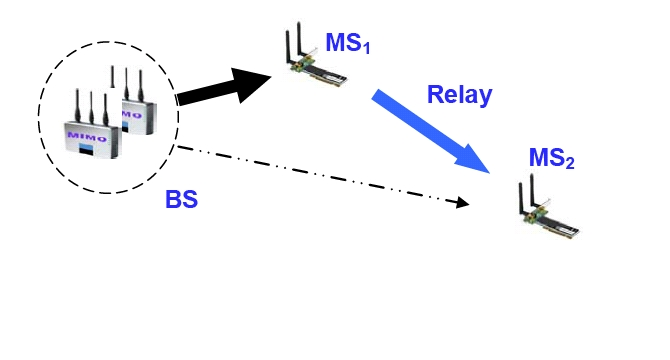 coupling factor of the same antenna