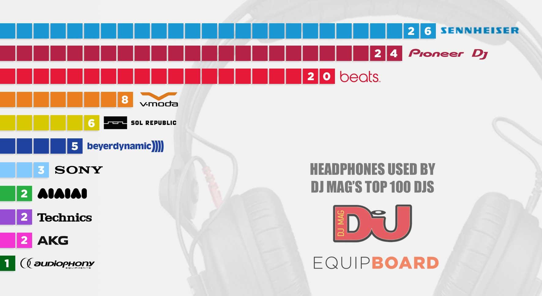 the 5 best dj