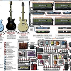 Guitar Rig Diagram Old Heating Furnace 92 Adam Jones Of Tool I Record Tim Mahoneys Boss Ce 2 Chorus Effect Pedal