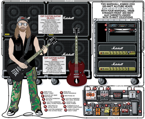 guitar rig diagram of the brain and its functions pepper keenan s marshall 1960b equipboard
