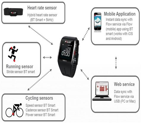 Polar Black V800 Water Resistant Heart Rate Monitor