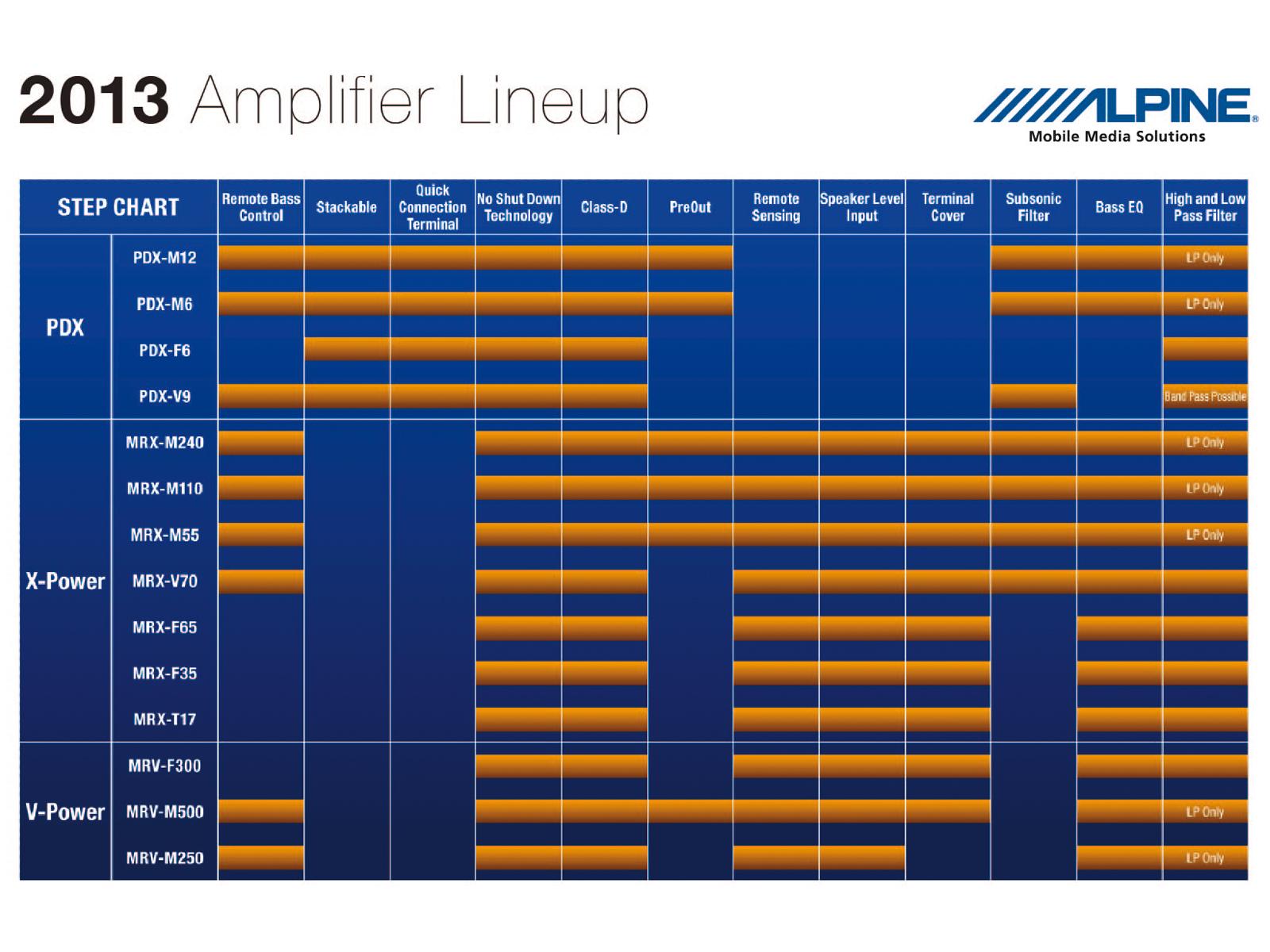 Alpine Pdx V9 High Grade 4 Channel 1 Channel Mono Digital Power Car Amplifie