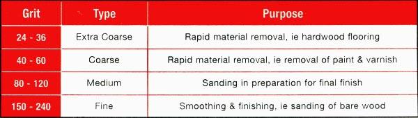 Chart Sandpaper Grit Wood