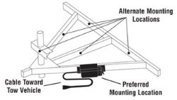 Recommended Trailer Mounting Location for Prodigy RF Brake