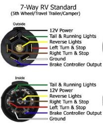 7 Blade Trailer Plug Wiring : blade, trailer, wiring, Wiring, Diagram, Bargman, 7-Way, Style, Connector, WG54006-043, Etrailer.com