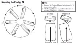 Can the Prodigy P2 # 90885 Be Mounted at a Steep Angle of