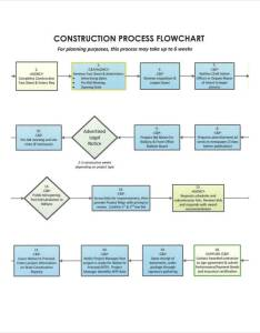 Construction company flow chart also charts examples  samples rh