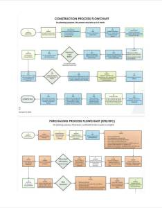 Construction work flow chart also charts examples  samples rh