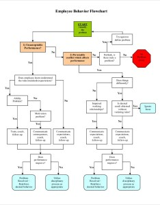 Behavior flow chart for employee also charts examples  samples in pdf rh