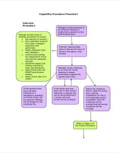 Procedure flowchart also flow charts examples  samples in pdf rh