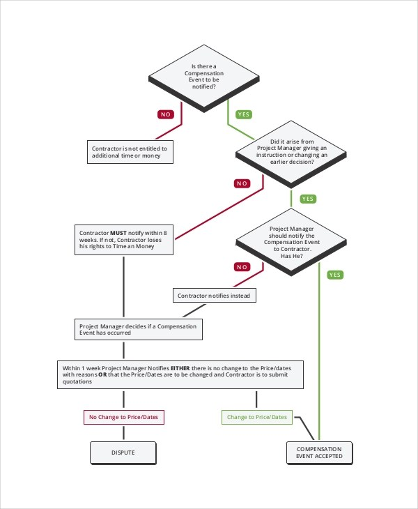 7+ Event Flow Charts Examples & Samples