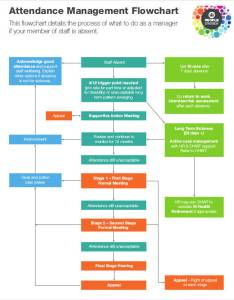 Flowchart for attendance management also flow charts examples  samples rh