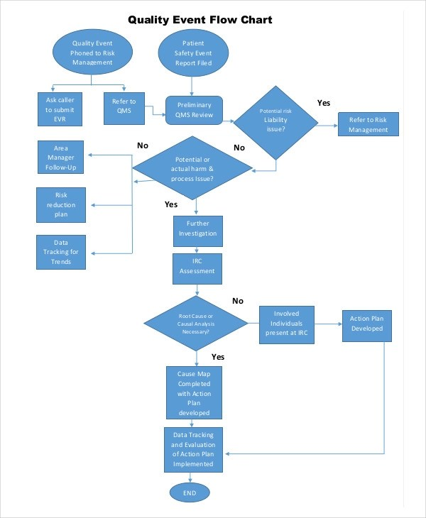 7 event flow charts