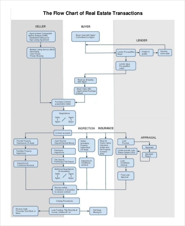 sales process flow diagram examples pioneer deh p4900ib wiring 6 charts samples real estate chart
