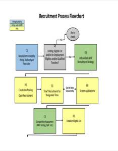 Recruitment process flow chart also charts examples  samples rh