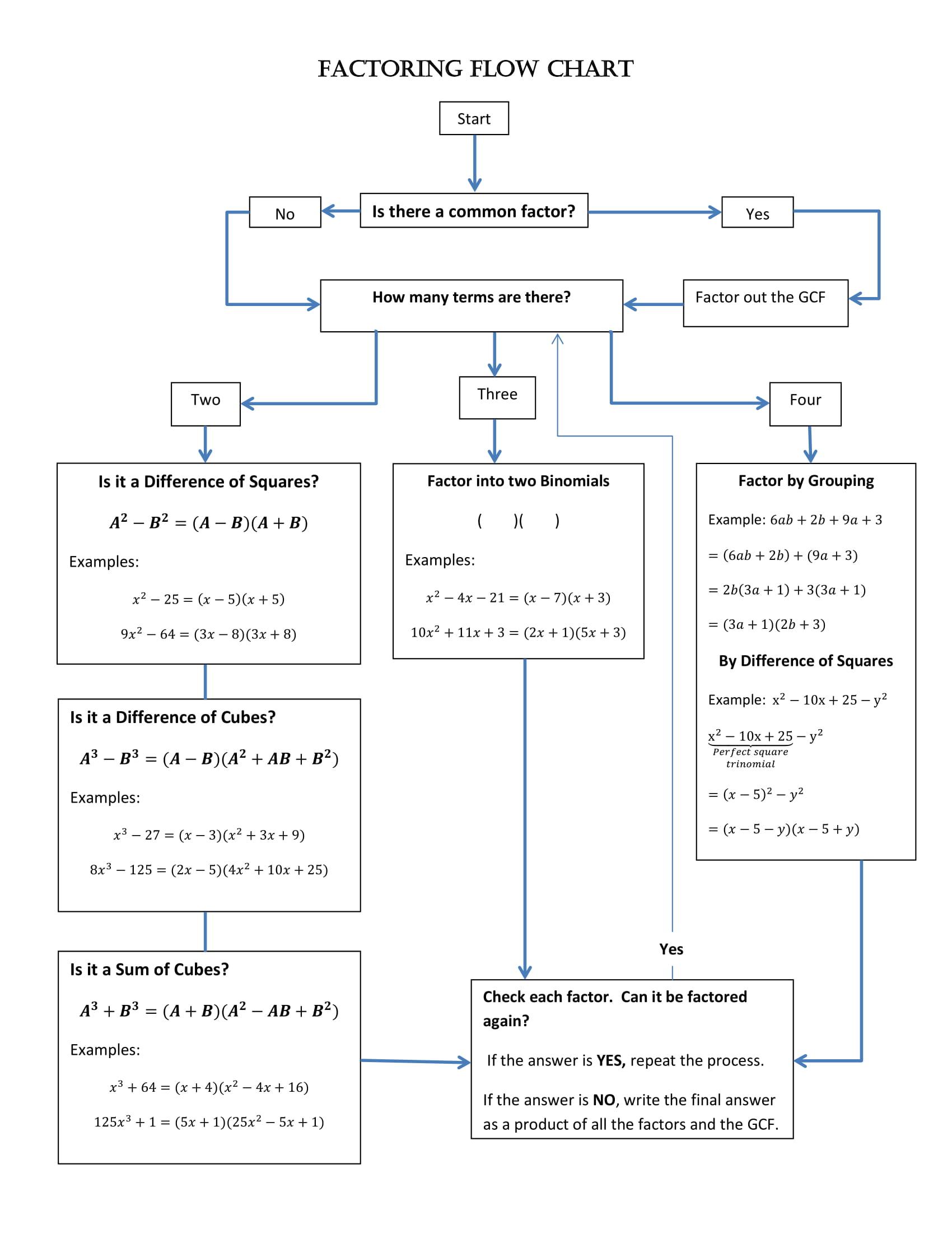 Process Flow Chart Worksheet