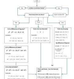 factoring flow chart example [ 1700 x 2200 Pixel ]