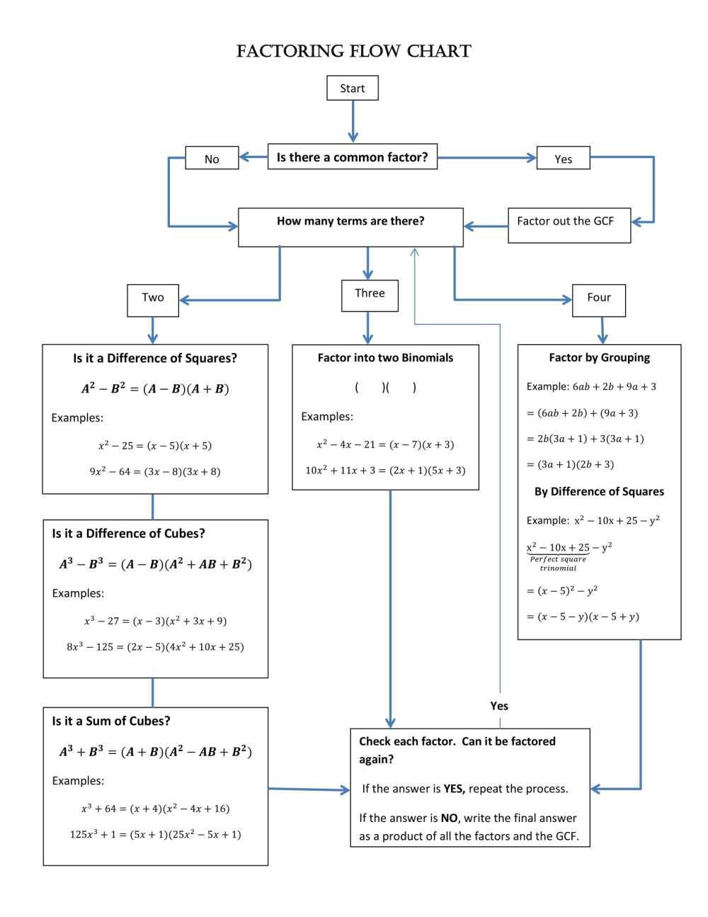 medium resolution of factoring flow chart example