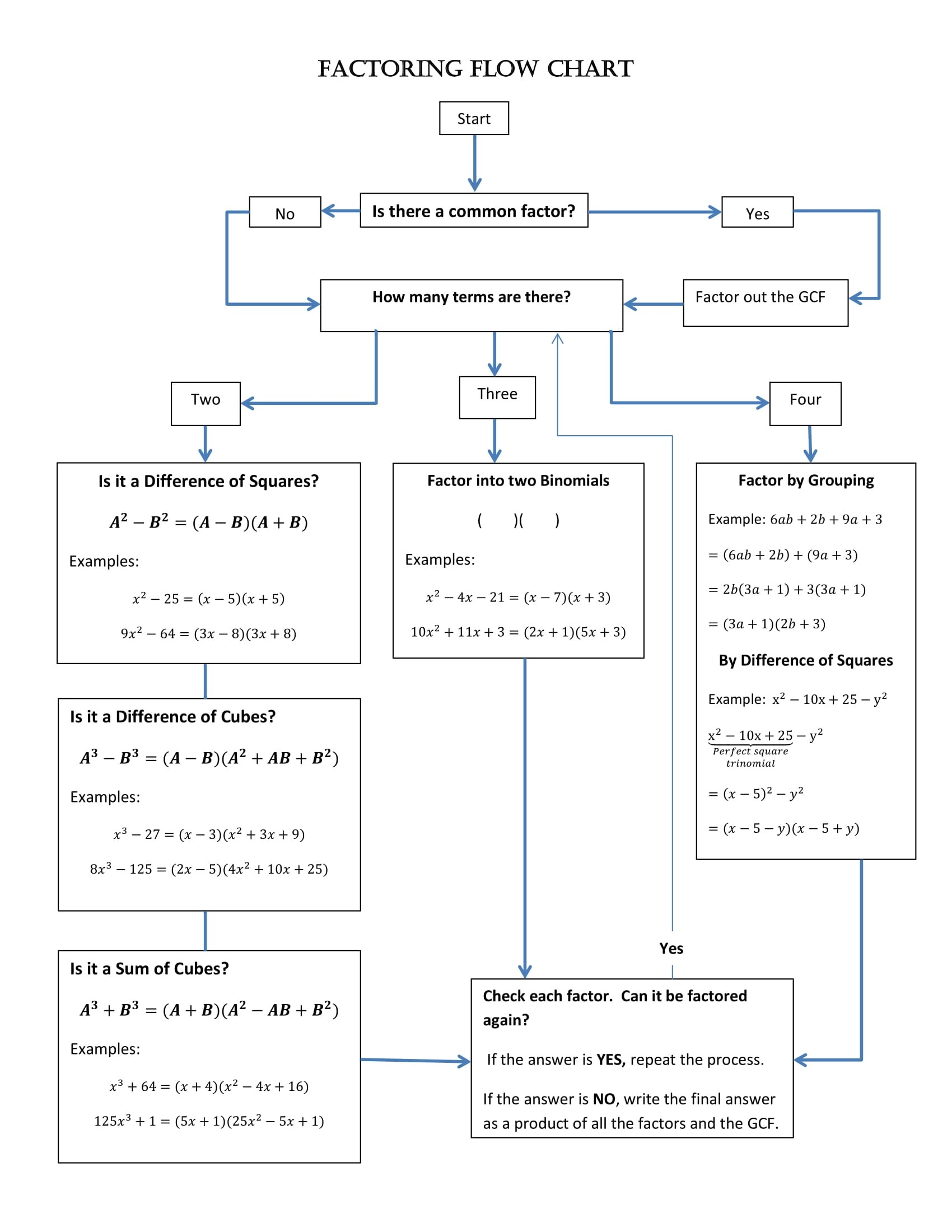 hight resolution of factoring flow chart example