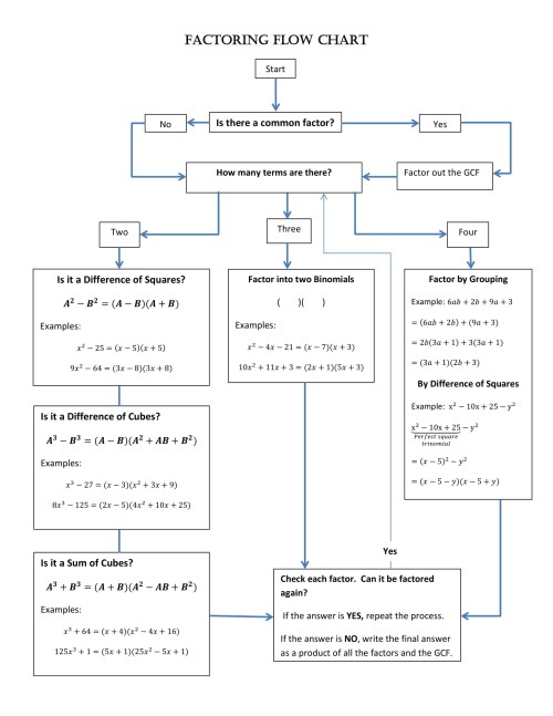 small resolution of factoring flow chart example