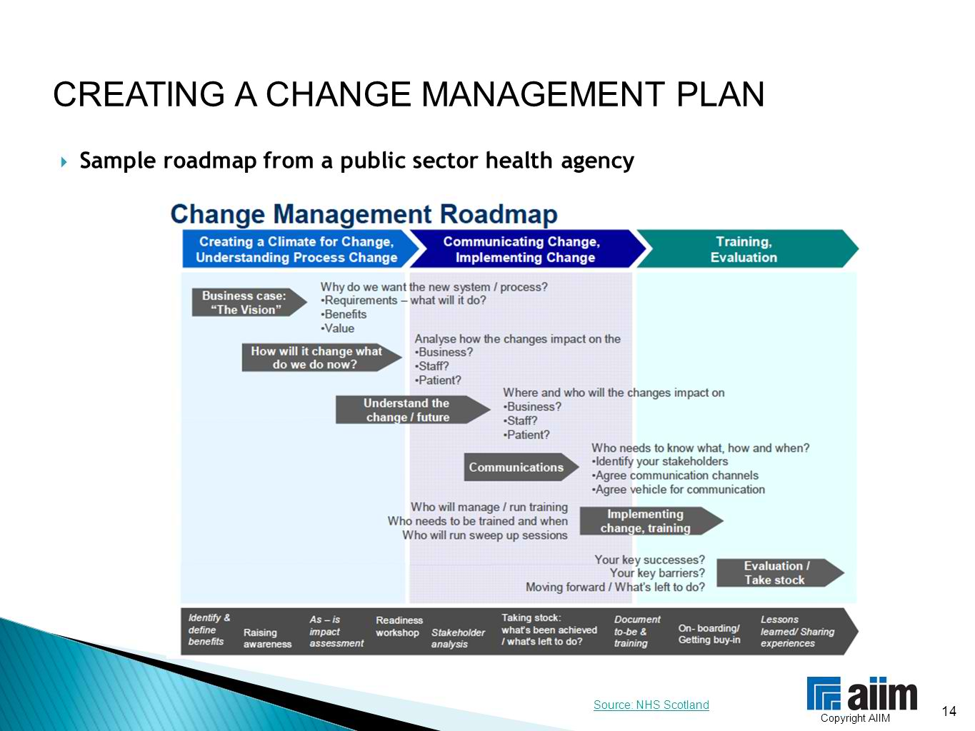 13 Change Management Plan Examples In