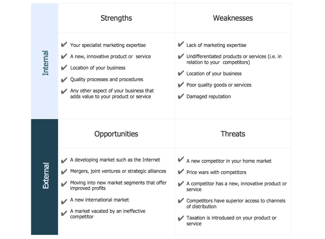 Manager Swot Analysis Diagram Example