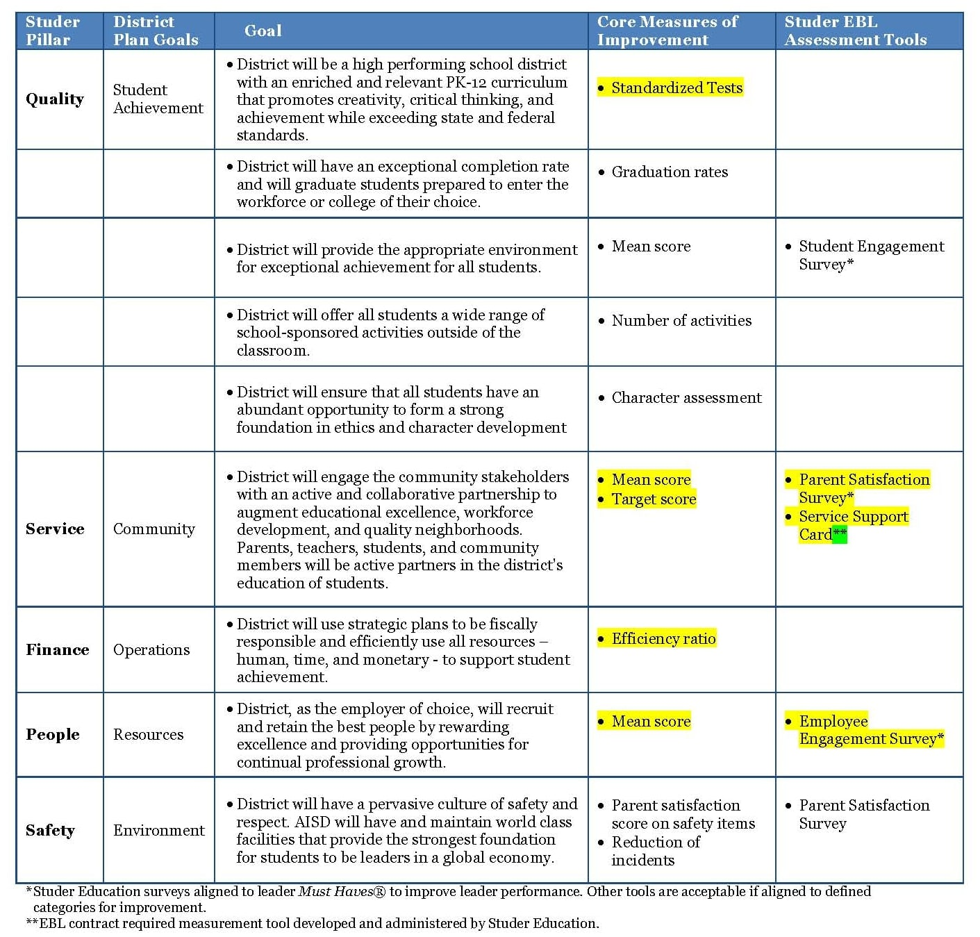 College Strategic Plan Matrix Example