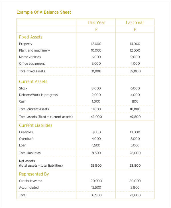 FREE 7+ Nonprofit Balance Sheet Examples [Download Now