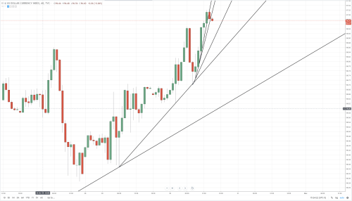 small resolution of dxy at 97 new 2018 highs