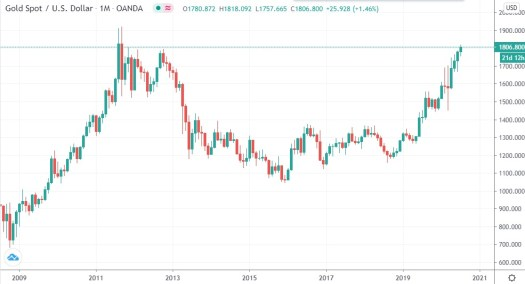 Gold Price Hits 8-year High Above $1,800 Per Ounce, Banks ...