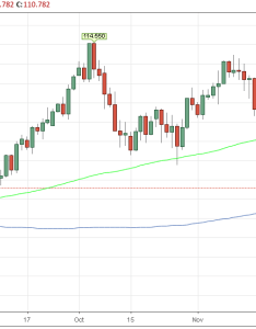 Usdjpy daily chart also us dollar today partial government shutdown weighs investors rh exchangerates