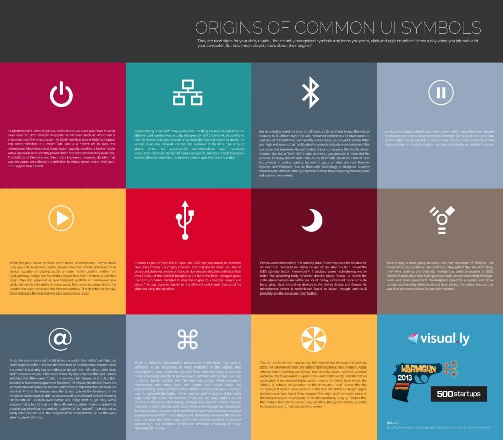 medium resolution of originsofcommonuisymbols 528e5b7bdb96a w1500 power symbol