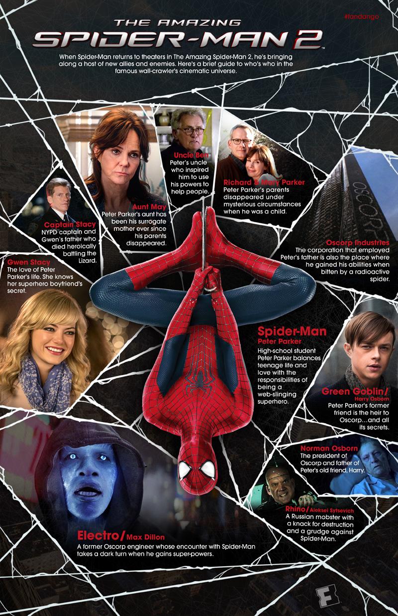 Spiderman Surrogate Father : spiderman, surrogate, father, Amazing, Spider-Man, Character, Guide, Fandango