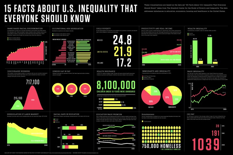23 Wealth And Income Inequality Ideas Inequality Teaching Tolerance Wealth