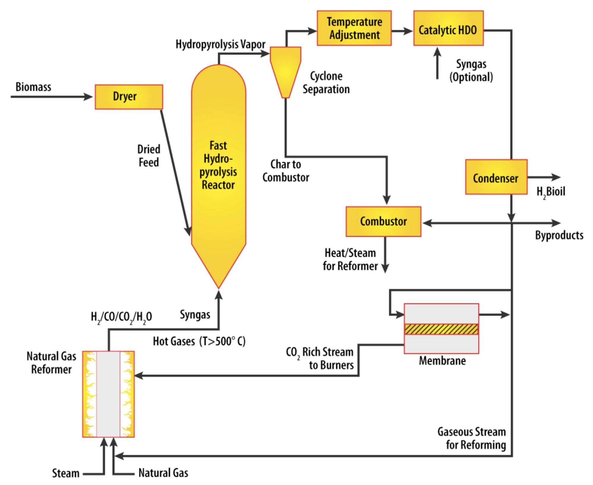 hight resolution of mobile biofuel processor