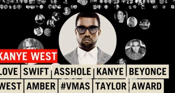 Twitter Visualisation MTV Music Awards
