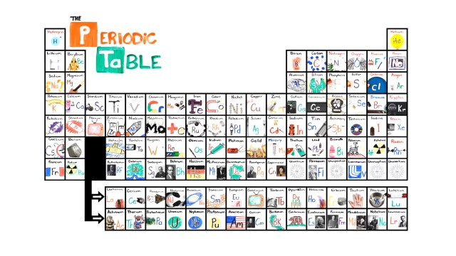 Games to memorize the periodic table of elements periodic learn the periodic table in seconds with this catchy urtaz Gallery