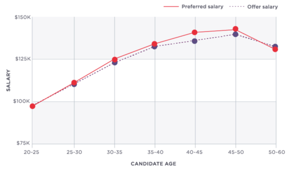 Ageism in tech? This chart says it all