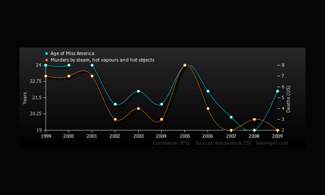 Hilarious Graphs Prove That Correlation Isn T Causation