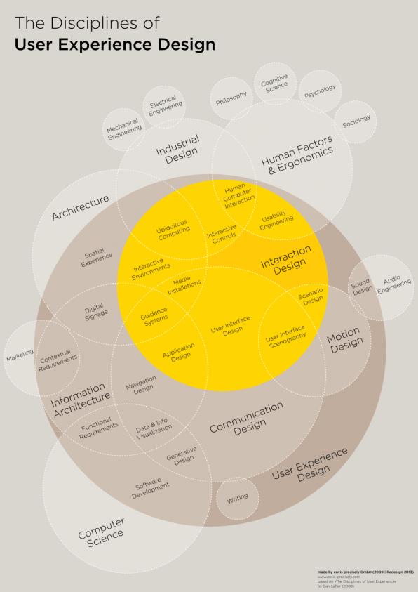 user experience venn diagram