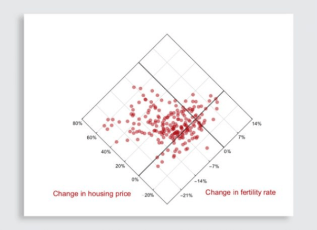 i-3-90245830-could-a-simple-design-tweak-fix-one-of-data-vizand8217s-big-problems-629x457 Could a simple design tweak fix one of data viz's big issues? Interior
