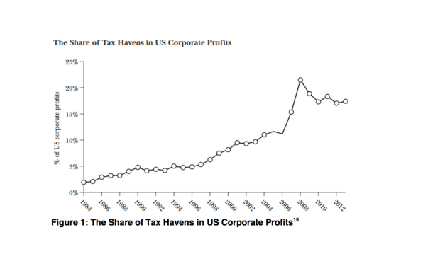 U.S. Companies Dodge Paying Billions In Taxes—And You're