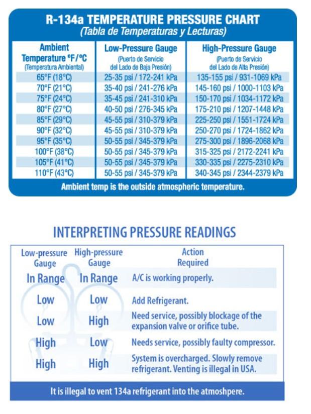 Ac Charging Chart 134a R134a Pressure Temperature Chart Bar